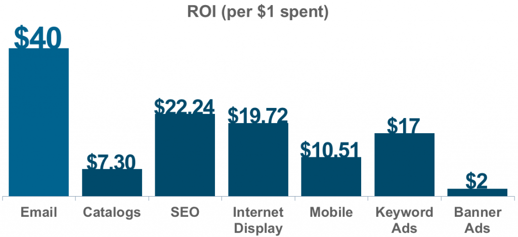For every $1 marketers spend on email, the average ROI is $40